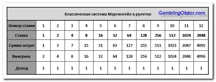 Мартингайл рулетка аркадные игровые автоматы в москве